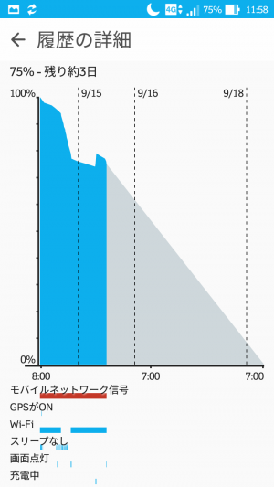 ZenFone Max バッテリー残量