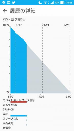 あまり使っていないときは73%で6日という表示になったりとバッテリーの多さが伺える。