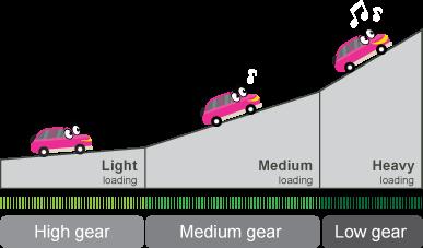 Helio X20は中性能用のコアがあるので中負荷のときにバッテリーの消費を抑えることが出来ます。